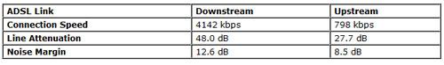 Sagem 2504N Router Stats