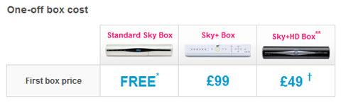 Sky STB Prices February 2009