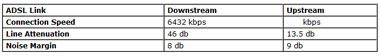 Netgear DG934G Stats